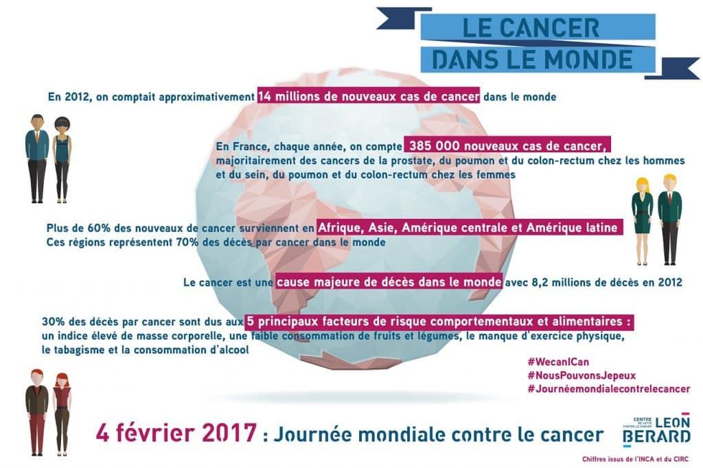 INFOGRAPHIE-4-fevrier-2017-journee-mondiale-contre-le-cancer-web