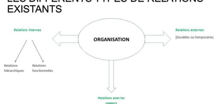 buts des organisations